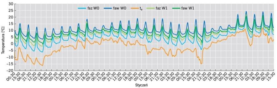 RYS. 20. Wartości temperatury powietrza dla wariantów W0 oraz W1 dla stycznia; rys.: B.Wilk-Słomka, J. Belok