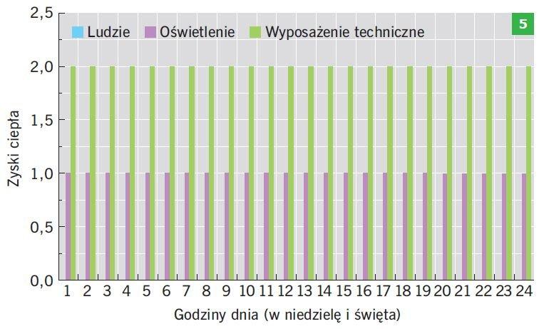 RYS. 5. Harmonogramy generowania wewnętrznych zysków ciepła od ludzi, wyposażenia elektrycznego oraz instalacji oświetleniowej w niedziele i święta; rys.: B.Wilk-Słomka, J. Belok