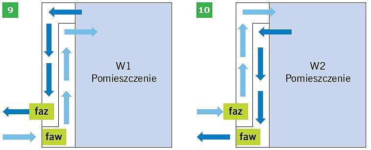 RYS. 9–10. Schemat przepływu powietrza w szklanej fasadzie wentylowanej: wariant W1 w miesiącu styczniu i lipcu (9), wariant W2 w miesiącu lipcu (10); rys.: B.Wilk-Słomka, J. Belok faw – fasada wewnętrzna, faz – fasada zewnętrzna