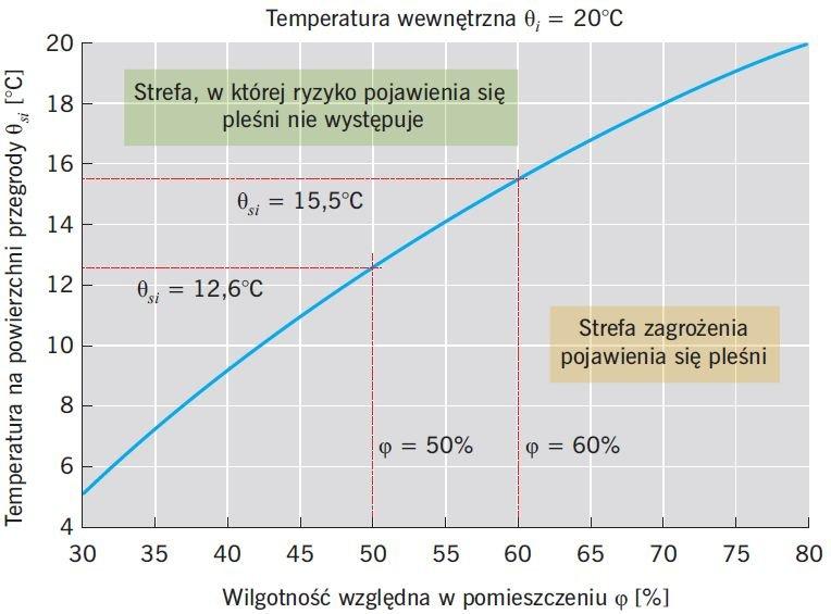 RYS. 3. Wykres pokazujący zależność temperatury na powierzchni przegrody od wilgotności w pomieszczeniu i ryzyka tworzenia się grzybów pleśniowych; rys. opracowanie I. Stachura na podstawie PN-EN 13788 [6]