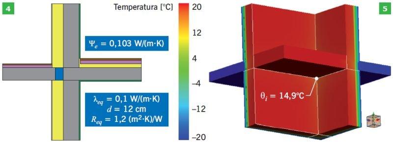 RYS. 4–5. Balkon narożny z łącznikiem termoizolacyjnym gr. 12 cm o współczynniku λ<sub>eq</sub> = 0,10 W/(m·K) i oporze cieplnym R<sub>eq</sub> = 0,4 m<sup>2</sup>·K/W; rys.: I. Stachura