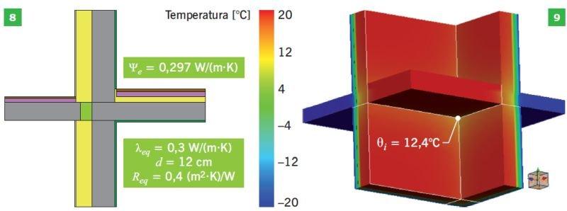 RYS. 8–9. Balkon narożny z łącznikiem termoizolacyjnym gr. 12 cm o współczynniku λ<sub>eq</sub> = 0,30 W/(m·K) i oporze cieplnym R<sub>eq</sub> = 0,4 m<sup>2</sup>·K/W; rys.: I. Stachura