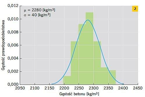 RYS. 2. Analiza statystyczna gęstości betonów o wskaźniku w/c = 0,4; rys.: M. Jabłoński, M. Koniorczyk