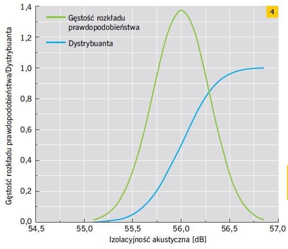 RYS. 4. Gęstość rozkładu prawdopodobieństwa oraz dystrybuanta izolacyjności akustycznej otrzymanych dla przegrody o grubości 18 cm wykonanej z betonu o wskaźniku w/c = 0,4; rys.: M. Jabłoński, M. Koniorczyk