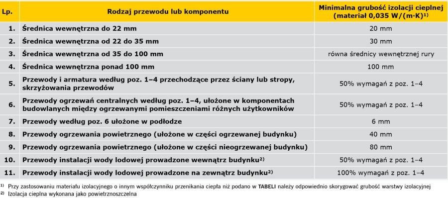 TABELA 1. Wymagania izolacji cieplnej przewodów i komponentów (zgodnie z załącznikiem 2 rozporządzenia DzU Nr 201, poz. 1238) [1]