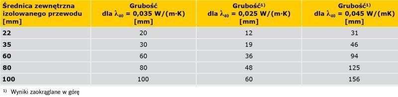 TABELA 2. Wymagania minimalnej grubości izolacji dla materiałów o innym niż w rozporządzeniu współczynniku przewodzenia ciepła λ<sub>40</sub> = 0,035 W/(m·K)