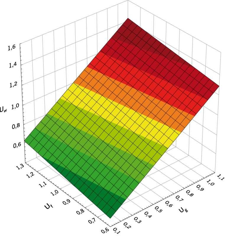 RYS. 2. Zależność współczynnika przenikania ciepła stolarki okiennej Uw [W/(m2·K)] od współczynników przenikania ciepła szyby Ug [W/(m2·K)] i ramy okiennej Uf [W/(m2·K)] przy powierzchni okna A0=1820 m2 i udziale pola powierzchni płaszczyzny szklonej do .