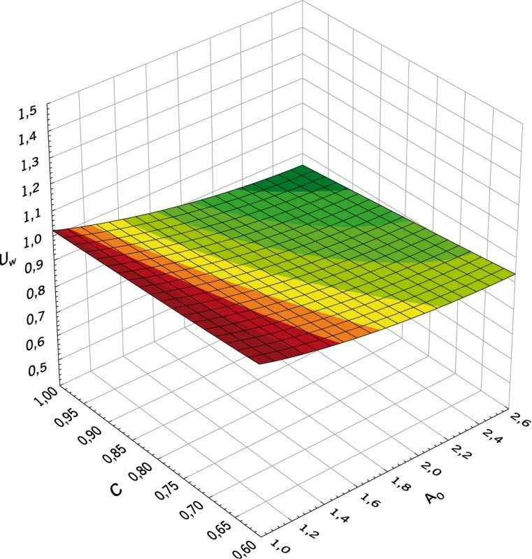 RYS. 3. Zależność współczynnika przenikania ciepła stolarki okiennej Uw [W/(m2·K)] od powierzchni okna A0 [m2] i udziału pola powierzchni płaszczyzny szklonej do całkowitego pola powierzchni okna C przy współczynniku przenikania ciepła szyby Ug = 0,6 W/(.