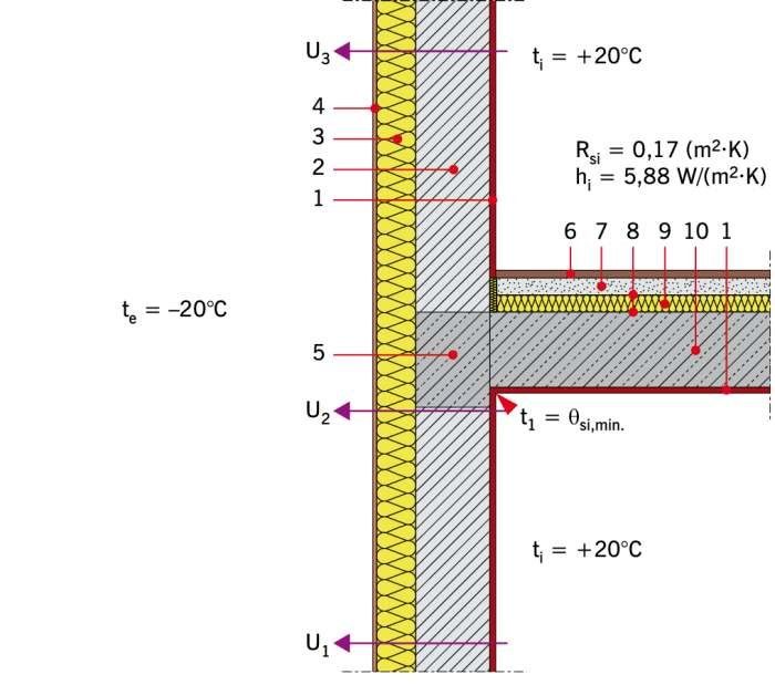 RYS. 1. Przykładowe rozwiązanie materiałowe połączenia zewnętrznej ściany dwuwarstwowej ze stropem w przekroju przez wieniec z warstwami podłogi pływającej. Objaśnienia: 1 − tynk gipsowy gr. 1,5 cm, 2 − bloczek wapienno-piaskowy gr. 24 cm, 3 − płyty PIR .