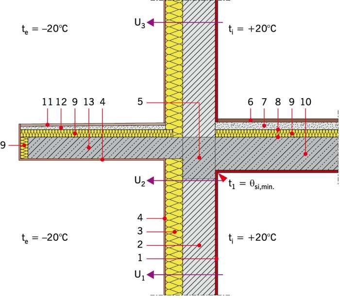 RYS. 2. Przykładowe rozwiązanie materiałowe połączenia zewnętrznej ściany dwuwarstwowej ze stropem i płytą balkonową. Objaśnienia: 1 − tynk gipsowy gr. 1,5 cm, 2 − bloczek wapienno-piaskowy gr. 24 cm, 3 − płyty PIR gr. x cm, 4 − tynk cienkowarstwowy, 5 −.