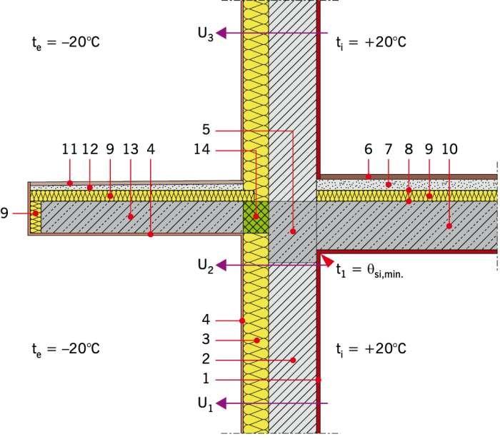 RYS. 3. Przykładowe rozwiązanie materiałowe połączenia zewnętrznej ściany dwuwarstwowej ze stropem i płytą balkonową z zastosowaniem łącznika izotermicznego. Objaśnienia: 1 − tynk gipsowy gr. 1,5 cm, 2 − bloczek wapienno-piaskowy gr. 24 cm, 3 − płyty P.