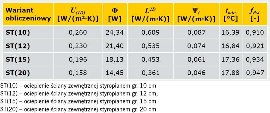 TABELA 1. Wyniki obliczeń parametrów fizykalnych połączenia ściany zewnętrznej dwuwarstwowej ze stropem w przekroju przez wieniec z warstwami podłogi pływającej