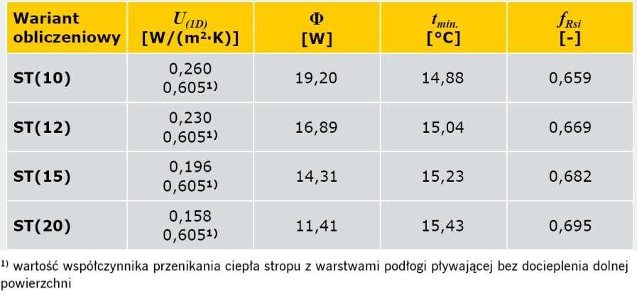 TABELA 2. Wyniki obliczeń parametrów fizykalnych połączenia ściany zewnętrznej dwuwarstwowej ze stropem w przekroju przez wieniec z warstwami podłogi pływającej nad pomieszczeniem nieogrzewanym