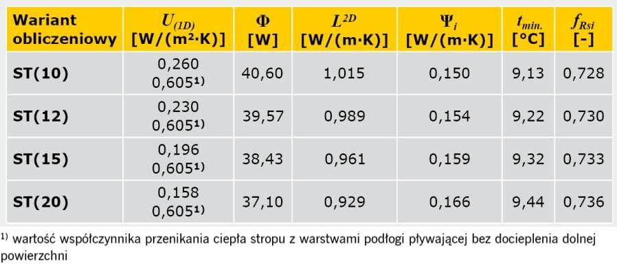 TABELA 3. Wyniki obliczeń parametrów fizykalnych połączenia ściany zewnętrznej dwuwarstwowej ze stropem w przekroju przez wieniec z warstwami podłogi pływającej nad przejazdami (bez dodatkowej warstwy izolacji)