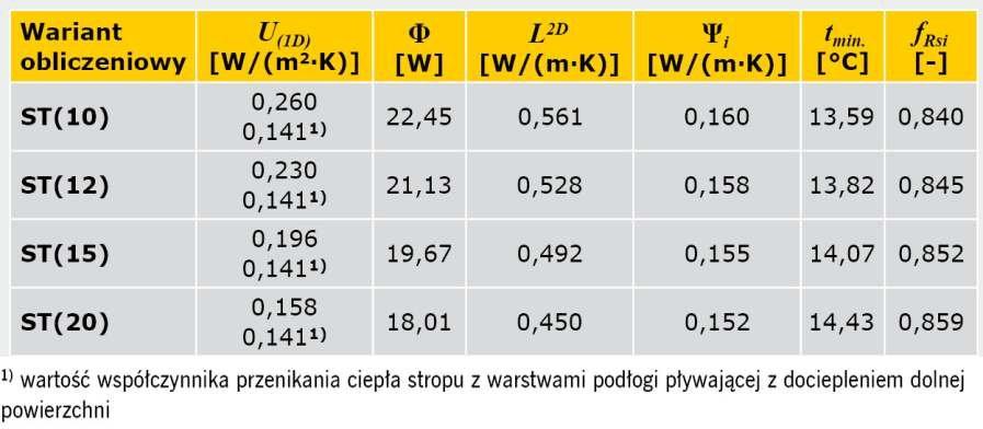 TABELA 4. Wyniki obliczeń parametrów fizykalnych połączenia ściany zewnętrznej dwuwarstwowej ze stropem w przekroju przez wieniec z warstwami podłogi pływającej nad przejazdami (z dodatkową warstwą izolacji cieplnej)