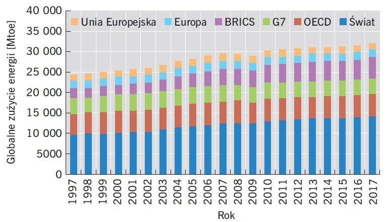 RYS. 2. Globalne zużycie energii; rys.: na podstawie [18]