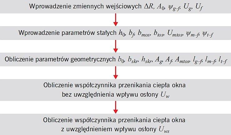 RYS. 1. Schemat blokowy obliczania współczynnika przenikania ciepła Uws okna z osłoną przeciwsłoneczną; rys.: W. Jezierski, J. Borowska