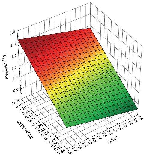 RYS. 3. Zależność współczynnika przenikania ciepła okna Uws [W/(m2·K)] od dodatkowego oporu cieplnego osłony przeciwsłonecznej ΔR, [(m2·K)/W] oraz pola powierzchni okna Ao, [m2] przy liniowym współczynniku przenikania ciepła mostka termicznego na granicy szyba-rama Ψƒ–g = 0,060 W/(m·K) oraz współczynnikach przenikania ciepła oszklenia Ug = 1,0 i ramy Uƒ = 1,20 W/(m2·K; rys.: W. Jezierski, J. Borowska
