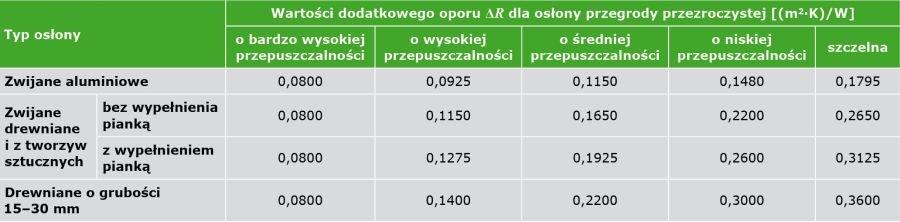 TABELA 1. Wartości dodatkowego oporu cieplnego wynikającego z zastosowania różnych osłon przeciwsłonecznych umieszczonych po zewnętrznej stronie okna zgodnie z PN-EN ISO 10077-1:2007 [3]