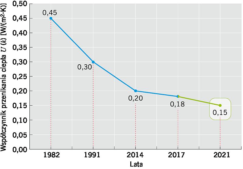 RYS. 1. Historia i prognoza wymagań w stosunku do izolacyjności cieplnej dachów i stropodachów od 1982 roku, opisana współczynnikiem przenikania ciepła k lub U [W/(m2·K)]; rys.: [4]