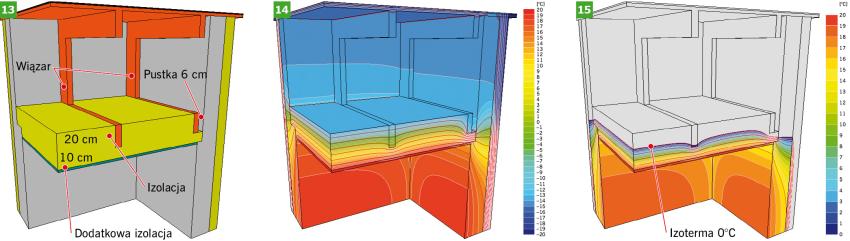 RYS. 13-15. Budowa przegrody i rozkład temperatury w poziomie dolnej warstwy stropodachu płaskiego (RYS. 4) - z wolną przestrzenią pomiędzy ścianą boczną a dolnym pasem wiązara i z dodatkową warstwą termoizolacji grubości 10 cm, od strony pomieszczenia; rys.: [6]