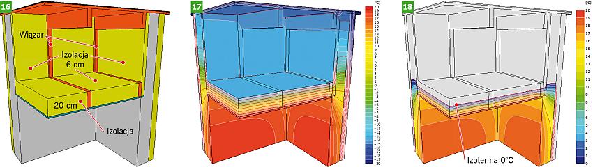 RYS. 16-18. Budowa przegrody i rozkład temperatury w poziomie dolnej warstwy stropodachu płaskiego (RYS. 5) - z docieplonymi od środka stropodachu przegrodami pionowymi; rys.: [6]