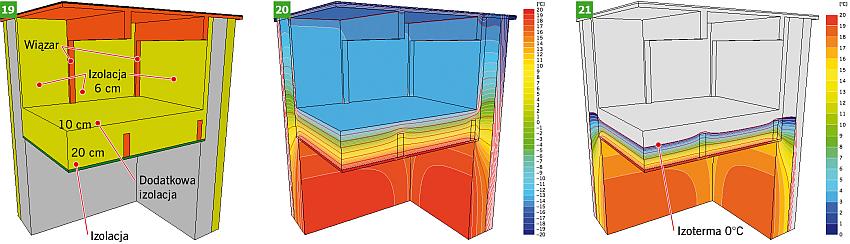 RYS. 19-21. Budowa przegrody i rozkład temperatury w poziomie dolnej warstwy stropodachu płaskiego (RYS. 6) - z docieplonymi od środka stropodachu przegrodami pionowymi i pogrubieniem poziomej termoizolacji o 10 cm; rys.: [6]