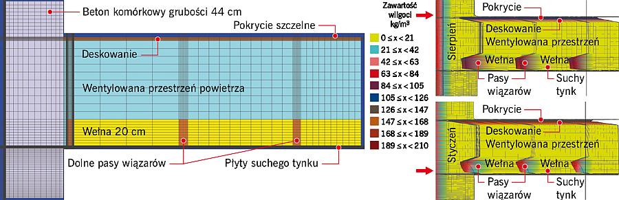RYS. 22. Diagramy rozkładu wilgoci w przekroju stropodachu, w miesiącach letnich i zimowych; rys.: [7]