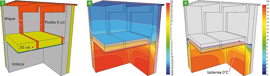 RYS. 7-9. Budowa przegrody i rozkład temperatury w poziomie dolnej warstwy stropodachu płaskiego (RYS. 2) - z wolną przestrzenią pomiędzy ścianą boczną a dolnym pasem wiązara; rys.: [6]