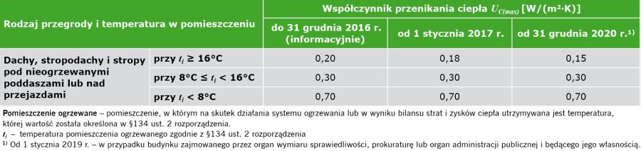 TABELA. Maksymalne wartości współczynnika przenikania ciepła UC dachów i stropodachów [4]
