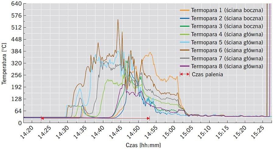 RYS. 12. Przebieg zmian temperatury w trakcie badania ściany EPS z nadprożem z wełny mineralnej, tj. 5 m nad komorą spalania, termoelementy w materiale izolacyjnym; rys.: M. Niziurska, B. Chruściel, M. Wieczorek