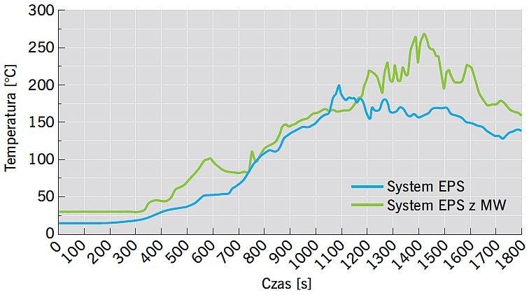 RYS. 13. Porównanie średnich temperatur zmierzonych w czasie badania w warstwie izolacji na poziomie 2, tj. 5 m ponad komorą spalania; rys.: M. Niziurska, B. Chruściel, M. Wieczorek