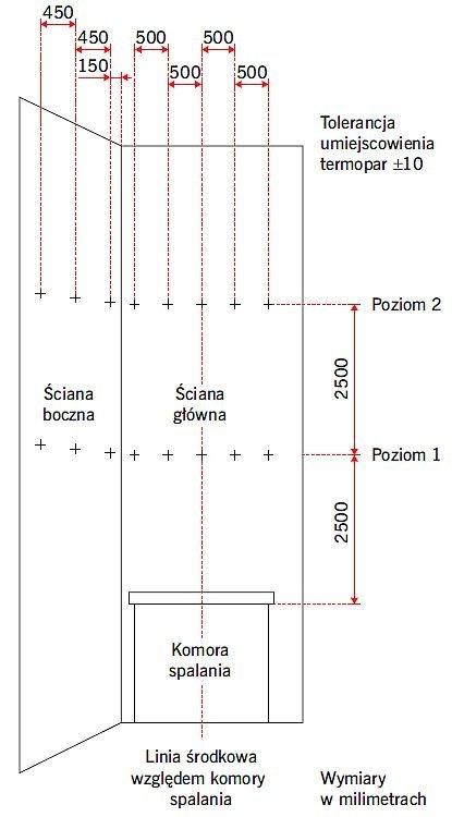 RYS. 2. Schemat ściany badawczej z rozmieszczonymi czujnikami temperatury; rys.:[4]