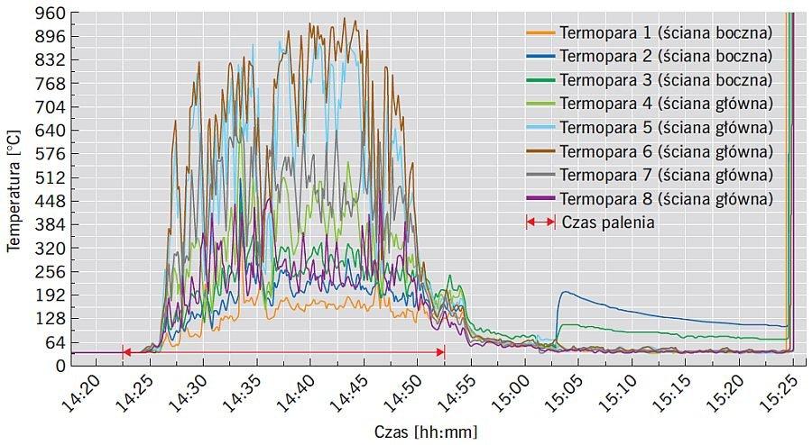 RYS. 9. Przebieg zmian temperatury w trakcie badania ściany EPS z nadprożem z wełny mineralnej - poziom 1, tj. 2,5 m nad komorą spalania, termoelementy zewnętrzne; rys.: M. Niziurska, B. Chruściel, M. Wieczorek