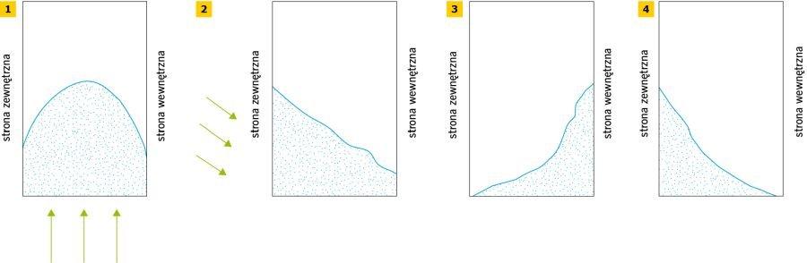 RYS. 1-4. Rozkład wilgoci w przekroju muru w zależności od przyczyny zawilgocenia: kapilarny pobór wilgoci (1), zawilgocenie na skutek opadów atmosferycznych (2), wilgoć kondensacyjna (3), zawilgocenie na skutek higroskopijnego wchłaniania wilgoci (4); rys. archiwum autora