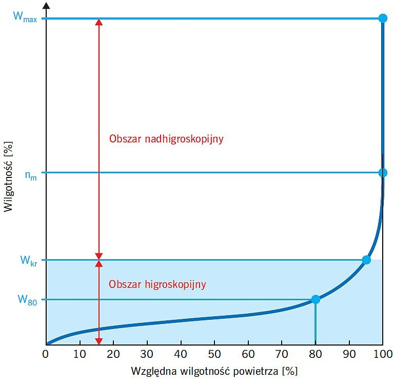 Rys. 1. Schematyczne przedstawienie typowej izotermy sorpcji mineralnegomateriału budowlanego; rys. [2]