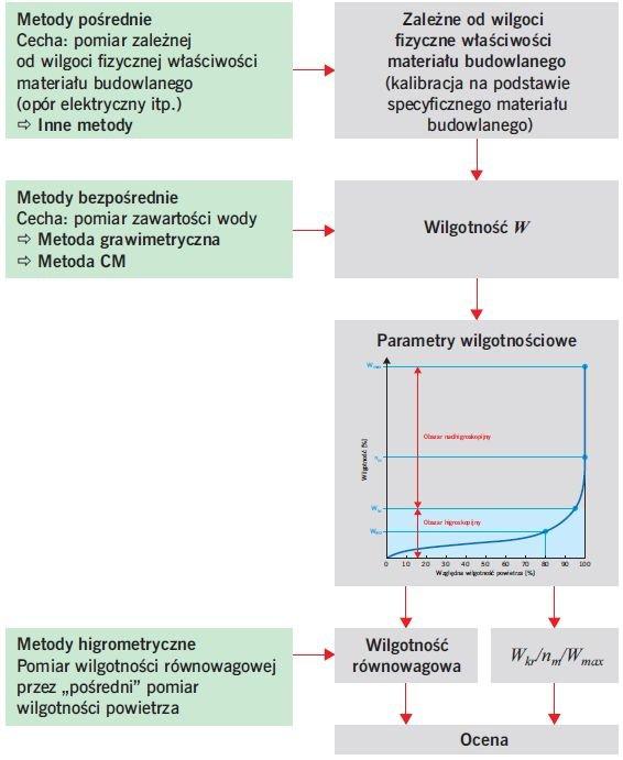 RYS. 3. Procedura oceny zawilgocenia materiałów budowlanych; rys.: [2]