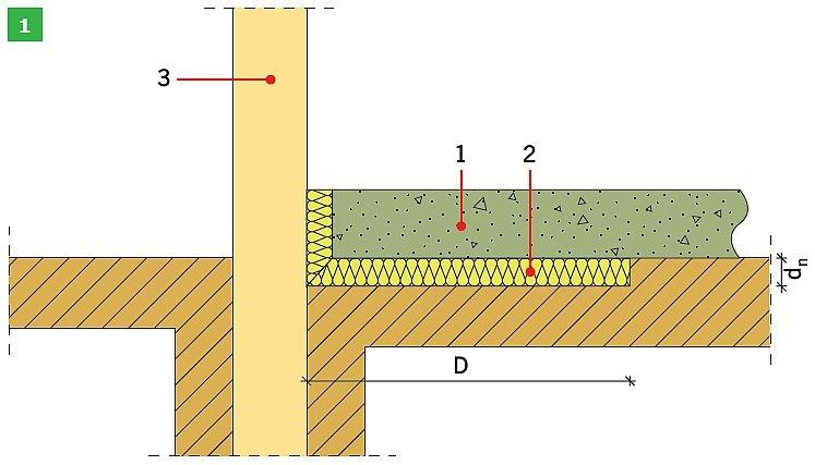 RYS. 1. Schemat izolacji krawędziowej według normy PN-EN ISO 13370:2008: pozioma izolacja krawędziowa (1) oraz pionowa izolacja krawędziowa (2); rys.: opracowanie własne na podstawie [2] 1 – płyta podłogi, 2 – pozioma izolacja krawędziowa, 3 – ściana fundamentu, dn – grubość izolacji krawędziowej (lub fundamentu), D – szerokośćpoziomej izolacji krawędziowej (1), D – głębokość pionowej izolacji krawędziowej (lub fundamentu) poniżej poziomu gruntu (2)