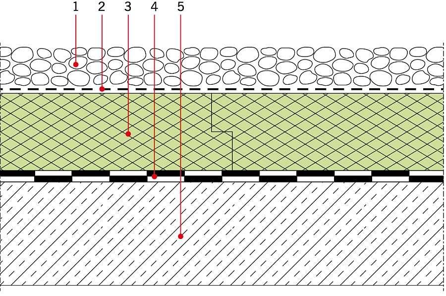 RYS. 1 Dach w systemie odwróconym, z dociążającą warstwą żwirową. Objaśnienia: 1 - żwir 16/32 mm, min. grubość 50 mm, 2 - dyfuzyjna, odporna na gnicie warstwa geowłókniny ok. 150 g/m2, 3 - termoizolacja (XPS), 4 -izolacja wodochronna konstrukcji dachowej, 5 - płyta konstrukcyjna; rys. Dow