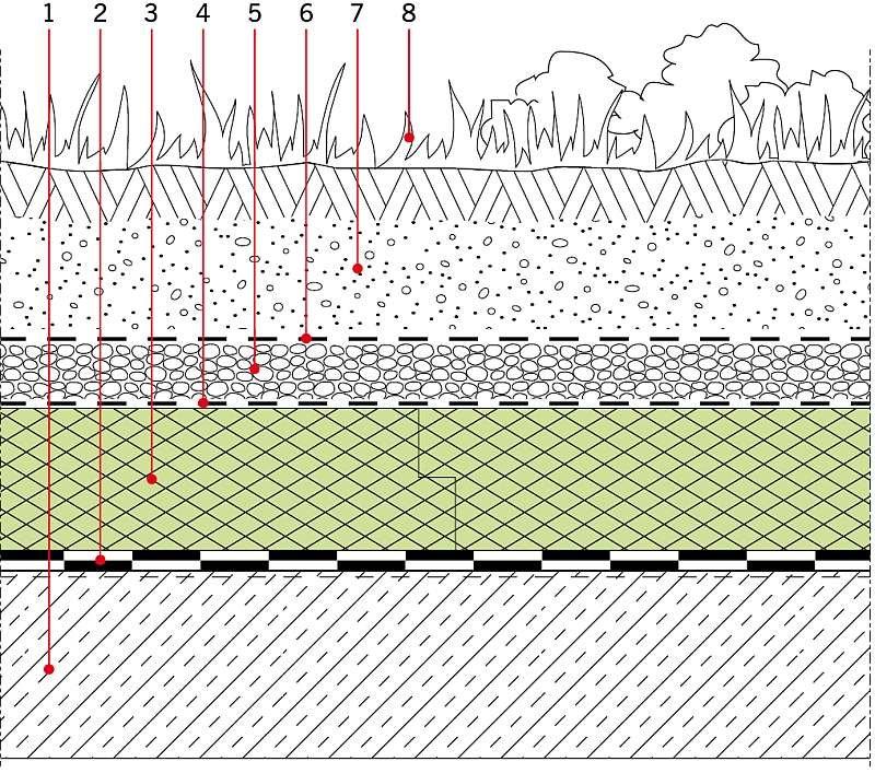 RYS. 3 Dach zielony w układzie odwróconym. Objaśnienia: 1 - płyta konstrukcyjna, 2 - izolacja wodochronna dachy, 3 - termoizolacja (XPS), 4 -warstwa filtrująca (np. geowłóknina ok. 150 g/m2), 5 - warstwa drenująca (żwir lub mata drenująca), 6 - geowłóknina filtrująca, 7 - warstwa ziemi (grubość użytkowa z reguły >200 mm), 8 - roślinność; rys. DOW