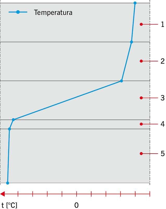 RYS. 4. Przykładowy wykres rozkładu temperatur dla układu odwróconego dachu zielonego. Objaśnienia: 1 - warstwa wegetacyjna, 2 - warstwa drenująca, 3 -termoizolacja, 4 - hydroizolacja, 5 - płyta konstrukcyjna; rys. archiwum autora