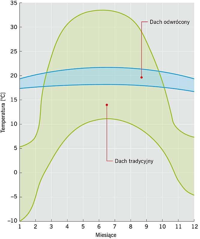 RYS. 5. Rozkład temperatur w elementach nośnych konstrukcji dachu tradycyjnego i dachu odwróconego; rys. archiwum autora