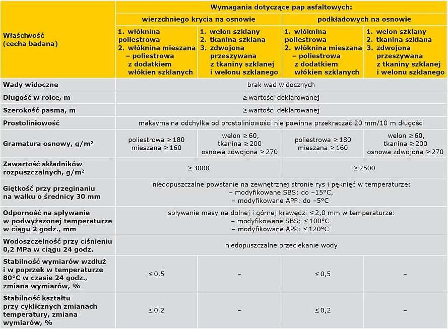TABELA 2a. Wybrane minimalne/maksymalne wymagania wg zaleceń ITB [5] dla termozgrzewalnych pap asfaltowych modyfikowanych stosowanych do wykonywania wierzchnich i podkładowych warstw pokryć dachowych