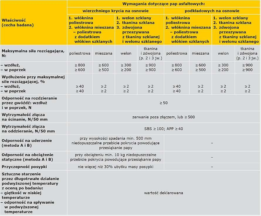 TABELA 2b. Wybrane minimalne/maksymalne wymagania wg zaleceń ITB [5] dla termozgrzewalnych pap asfaltowych modyfikowanych stosowanych do wykonywania wierzchnich i podkładowych warstw pokryć dachowych