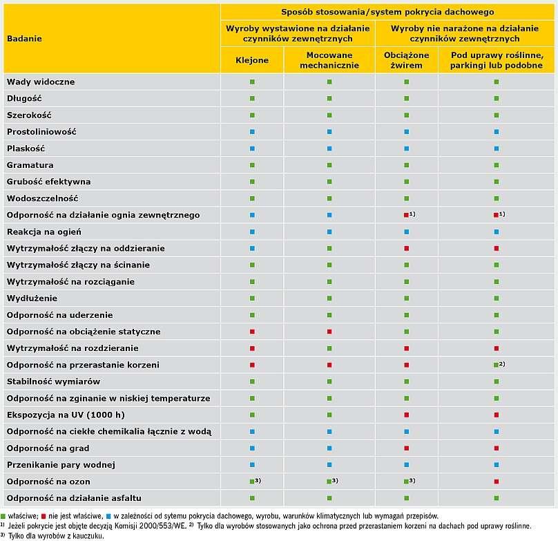 TABELA 3. Porównanie deklarowanych parametrów rolowych materiałów z tworzyw sztucznych i kauczuku wg PN-EN 13956
