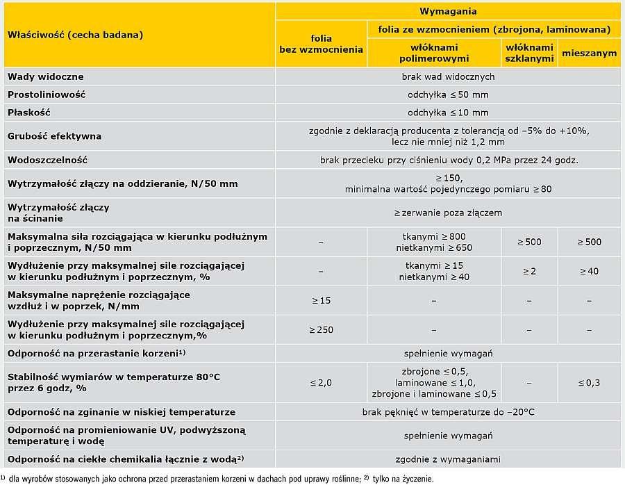 TABELA 4. Wybrane minimalne/maksymalne wymagania wg zaleceń ITB dla rolowych materiałów hydroizolacyjnych z PVC