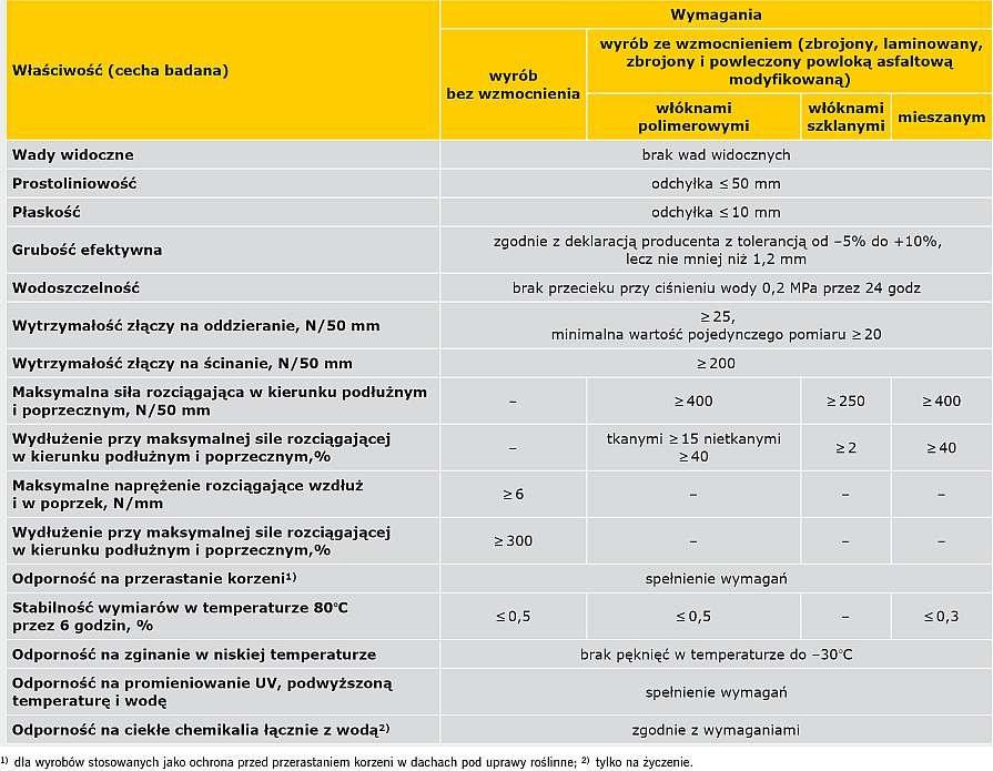 TABELA 5. Porównanie deklarowanych parametrów rolowych materiałów z EPDM