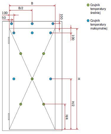 RYS. 1. Schemat usytuowania czujników temperatury na skrzydle drzwiowym i ościeżnicy; rys.: [2]