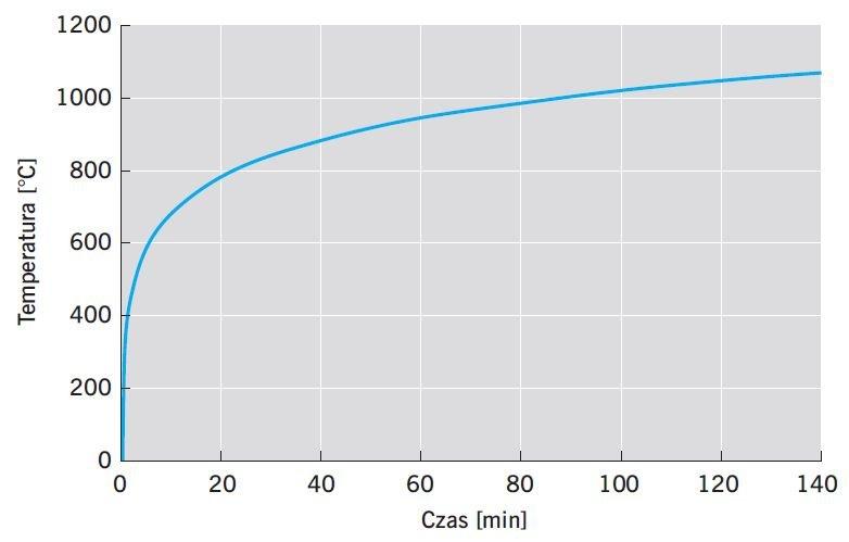 RYS. 2. Wykres obrazujący zależność temperatury od czasu podgrzewania th = ƒ(t); rys.: D. Kreft