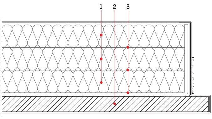 RYS. 3. Przekrój drzwi przeciwpożarowych. Oznaczenia: 1 – wełna mineralna, 2 – płyta gipsowo-kartonowa, 3 – warstwa kleju; rys.: [7]